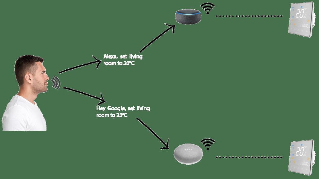 glasovno upravljanje wifi termostatom